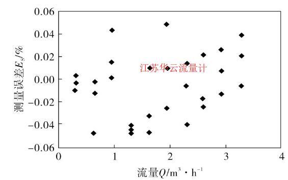 图3 仪表系数五次多项式数学模型测量误差