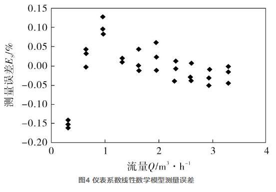 图4 仪表系数线性数学模型测量误差