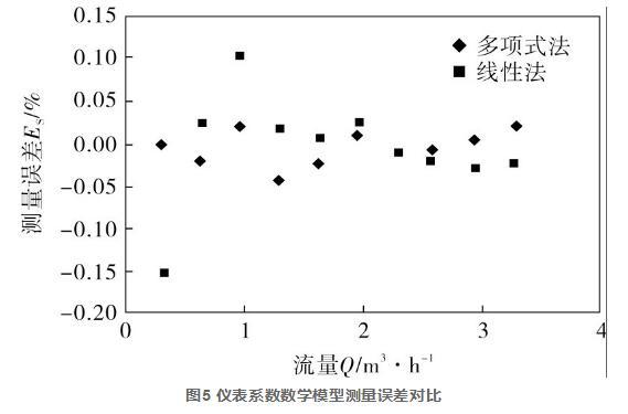 图5 仪表系数数学模型测量误差对比