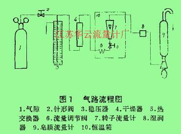 图1气路流程图