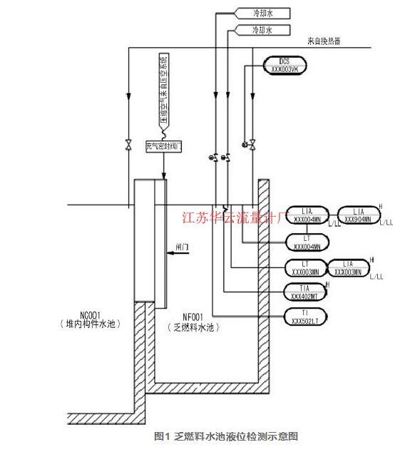 图1 乏燃料水池液位检测示意图