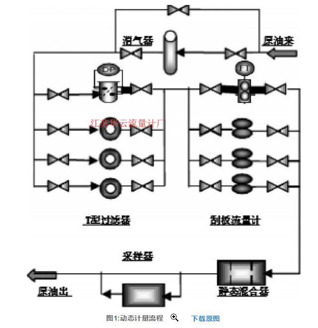 图1:动态计量流程