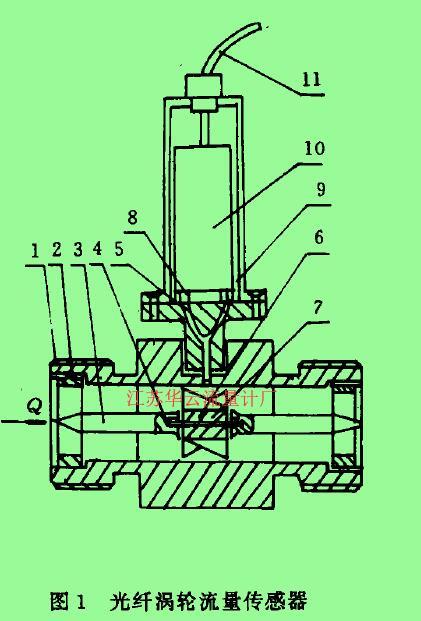 图1光纤涡轮流量传感器1-壳体,2一导流器,3一导向器,4-轴承,5一光纤探头,6-涡轮,7一轴,8一光源。9一光探测器,10一印刷线路板。11一电缆