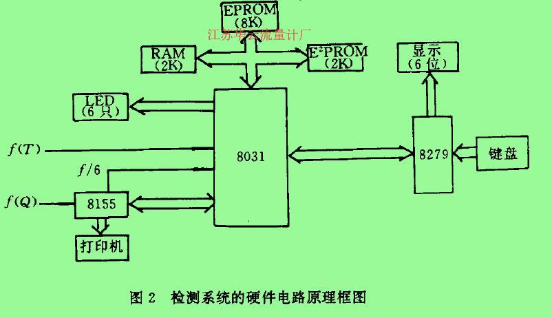 图2检测系统的硬件电路原理框图