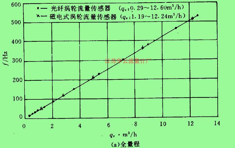 (a)全量程