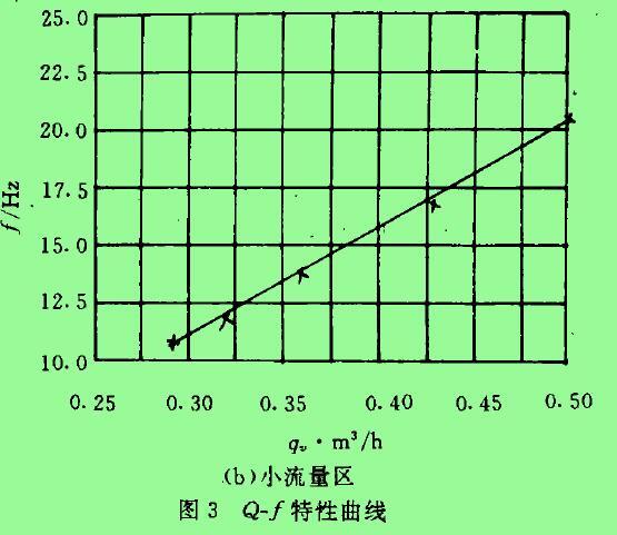 图3  Q-f特性曲线
