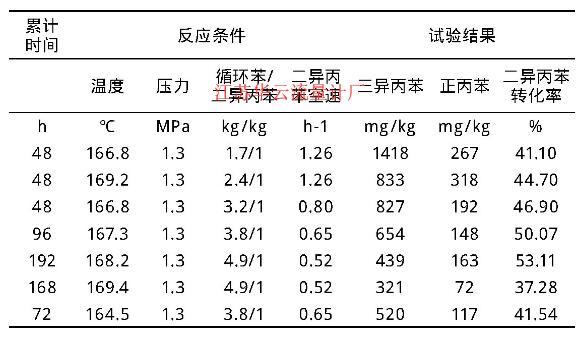表2 试验数据汇总表