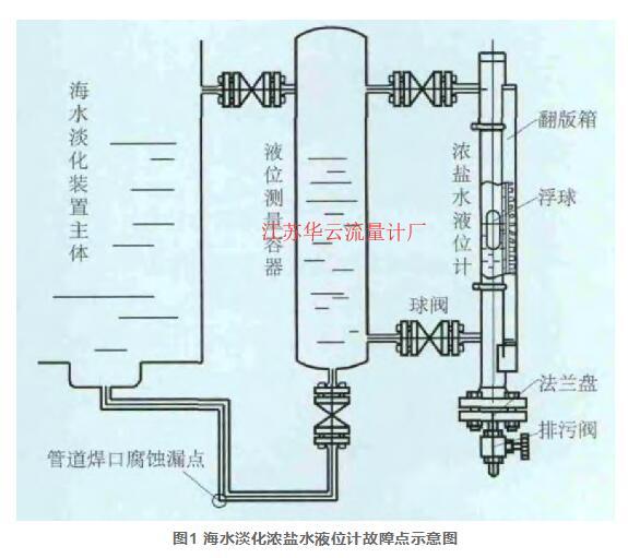 图1 海水淡化浓盐水液位计故障点示意图