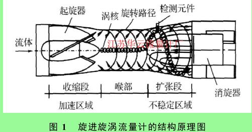图 1 旋进旋涡流量计的结构原理图