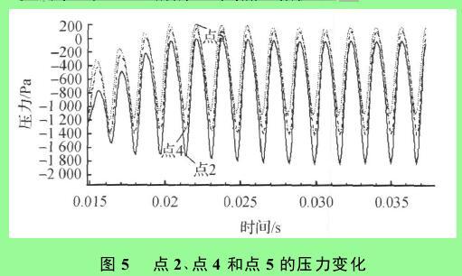 图 5  点 2 、点 4 和点 5 的压力变化