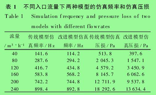 表 1 不同入口流量下两种模型的仿真频率和仿真压损