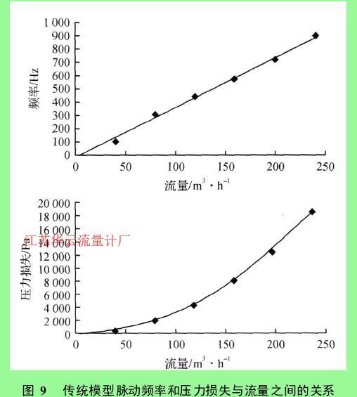 图 9 传统模型脉动频率和压力损失与流量之间的关系