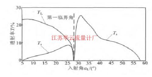 图3 有机玻璃/钢界面的声压透射率曲线Fig.3 Curves of sound pressure transmisivity for organic glass/steel interface