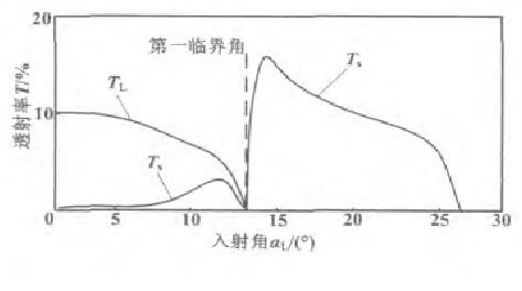 图4 水/钢界面声压透射率曲线Fig.4 Curves of sound pressure transmisivity for water/steel interface
