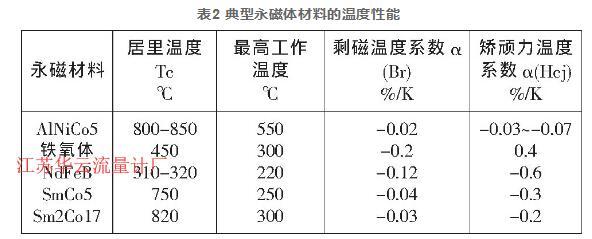 表2 典型永磁体材料的温度性能