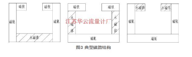 图3 典型磁路结构