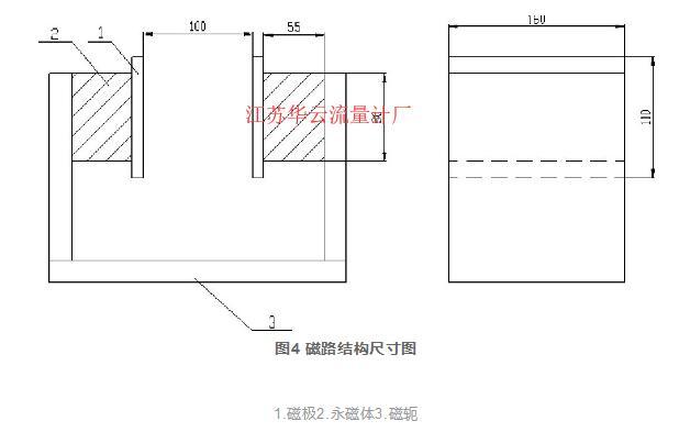 图4 磁路结构尺寸图