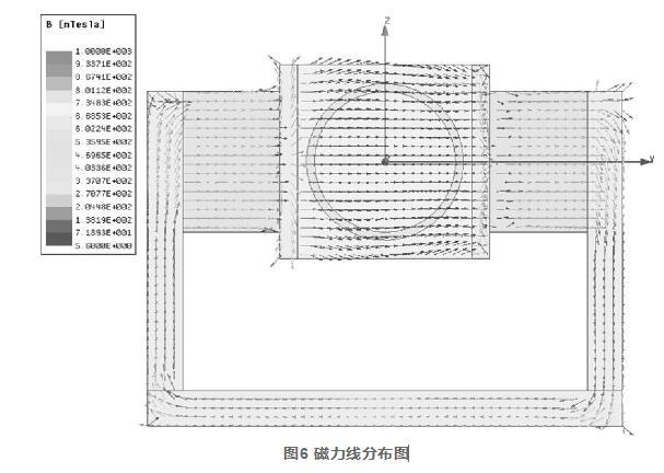 图6 磁力线分布图