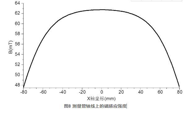 图8 测量管轴线上的磁感应强度