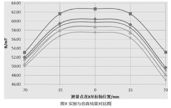 图9 实测与仿真结果对比图