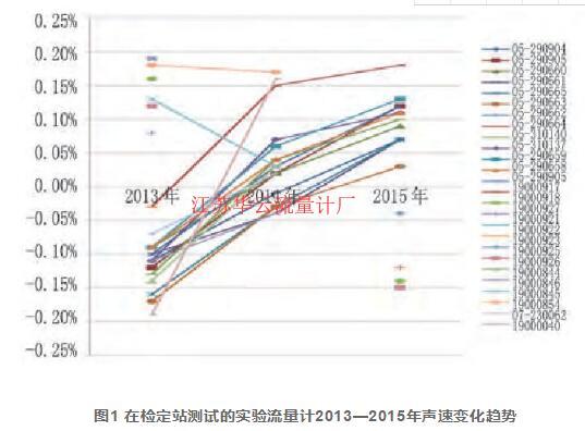 图1 在检定站测试的实验流量计2013—2015年声速变化趋势