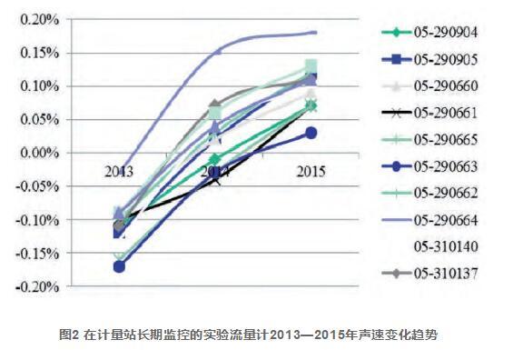 图2 在计量站长期监控的实验流量计2013—2015年声速变化趋势