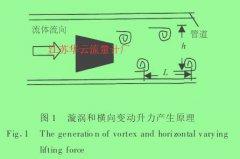漩涡式气体质量流量计测量原理与整机结