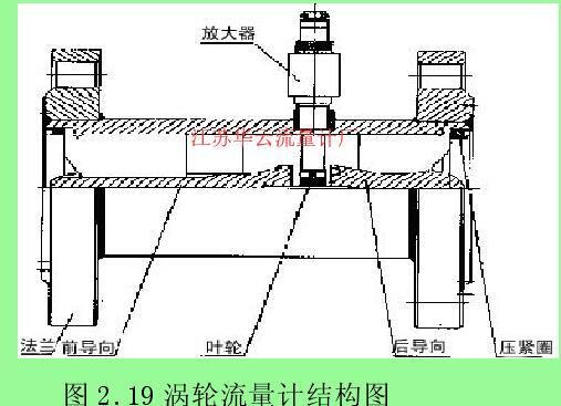 图 2.19 涡轮流量计结构图