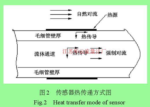 图2 传感器热传递方式图