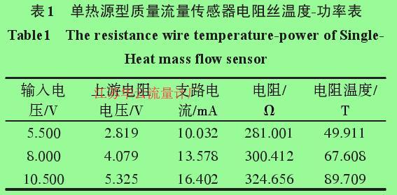 表1 单热源型质量流量传感器电阻丝温度-功率表