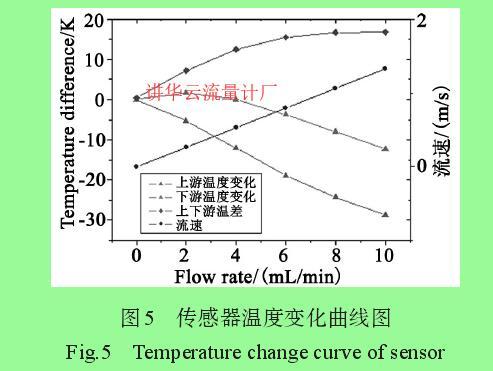 图5 传感器温度变化曲线图