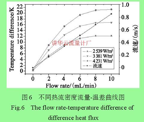 图6 不同热流密度流量-温差曲线图