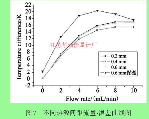 图7 不同热源间距流量-温差曲线图