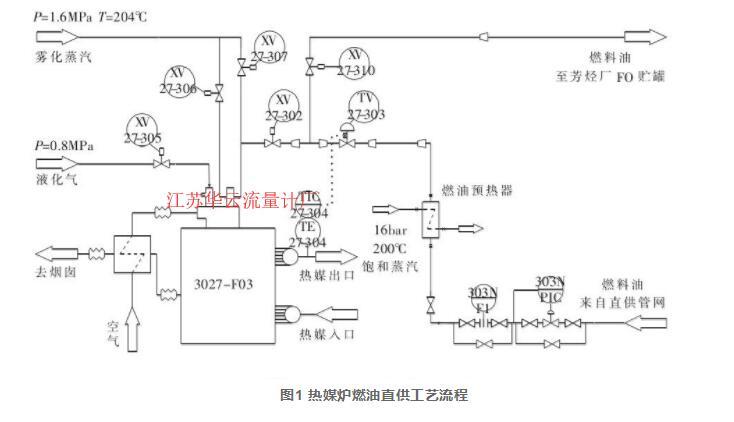 图1 热媒炉燃油直供工艺流程