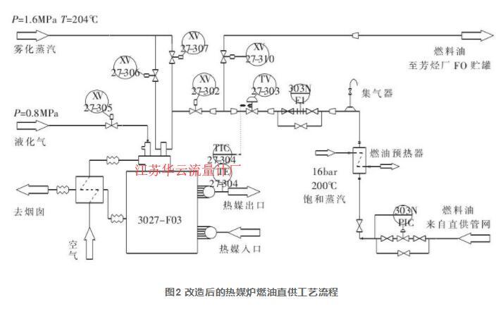 图2 改造后的热媒炉燃油直供工艺流程