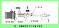 分析质量流量计在燃油管理工作中的应用