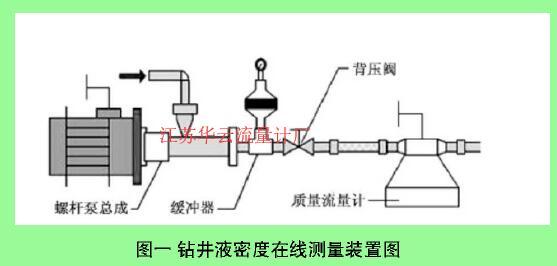 图一钻井液密度在线测量装置图