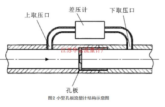 图2 小型孔板流量计结构示意图