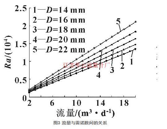 图3 流量与雷诺数间的关系