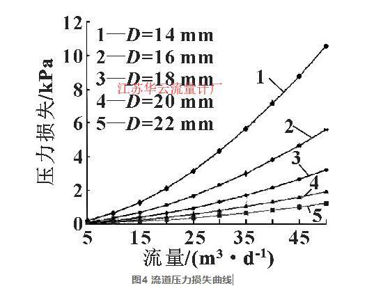 图4 流道压力损失曲线