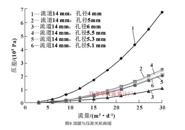 图6 流量与压差关系曲线