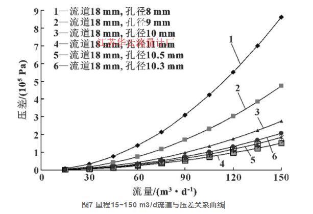 图7 量程15~150 m3/d流道与压差关系曲线