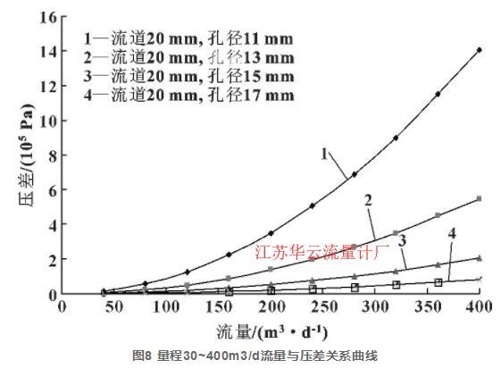 图8 量程30~400m3/d流量与压差关系曲线