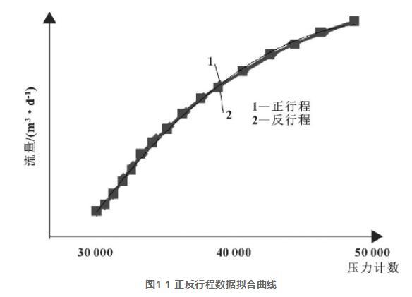图1 1 正反行程数据拟合曲线