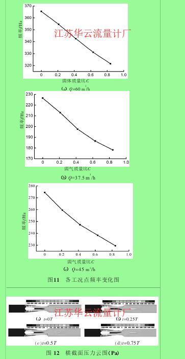 图11 各工况点频率变化图图 12 横截面压力云图(Pa)
