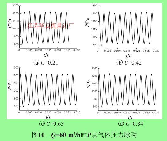 图10 Q=60 m3/h时P点气体压力脉动