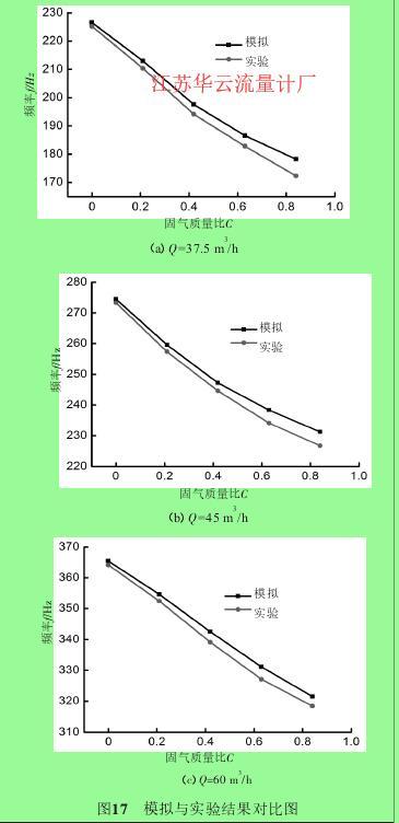 图17 模拟与实验结果对比图