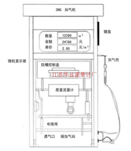 图1 CNG加气机结构图