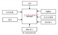 基于MSP430的无线压力变送器设计