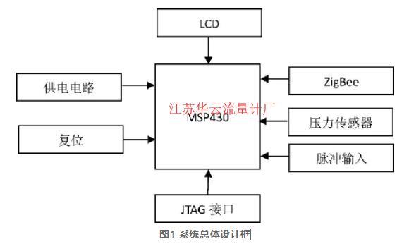 图1 系统总体设计框